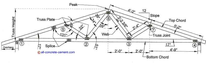 Calculation roof trusses, Truss roof construction, Build your own roof truss, Simple roof truss, Install roof trusses
