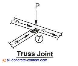 Calculation roof trusses, Truss roof construction, Build your own roof truss, Simple roof truss
